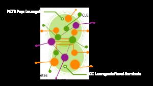 Schéma du PTCE Organic'Vallée
